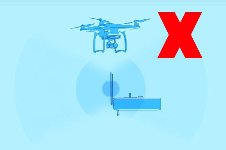 如航拍機正在低飛,避免遙控天線尖向上方擺放 (避免圖片)