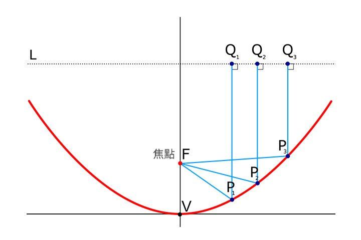 天線焦點 (F) 訊號經過反射裝置 (紅線) 反射後,到達前方平衡線 (L) 時,訊號的路徑距離 (FP1Q1、FP2Q2、FP3Q3) 是相同的