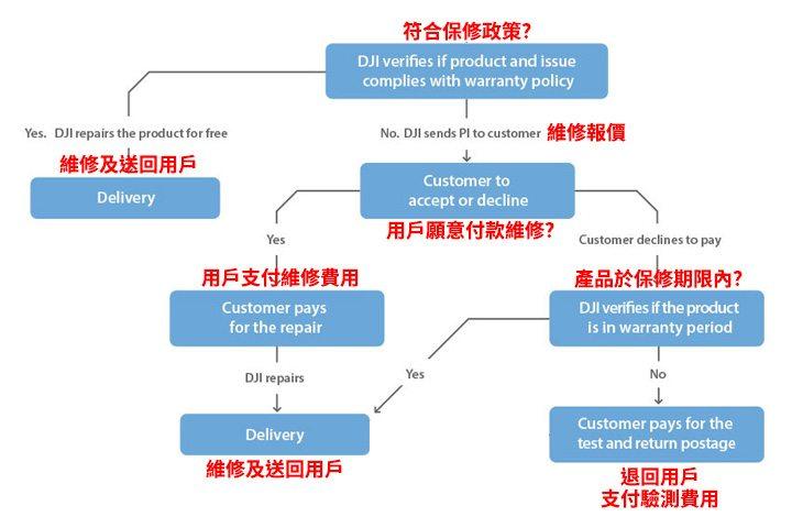 DJI 售後保養維修服務流程