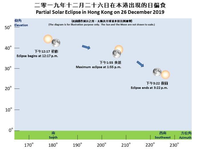 十二月二十六日將出現日偏食(香港天文台新聞公報)